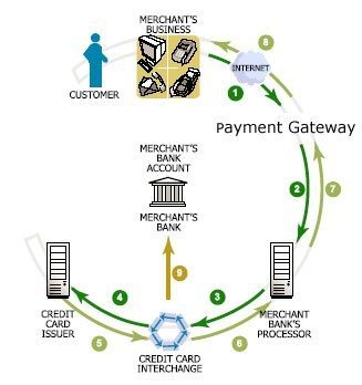 payment-gateway-process