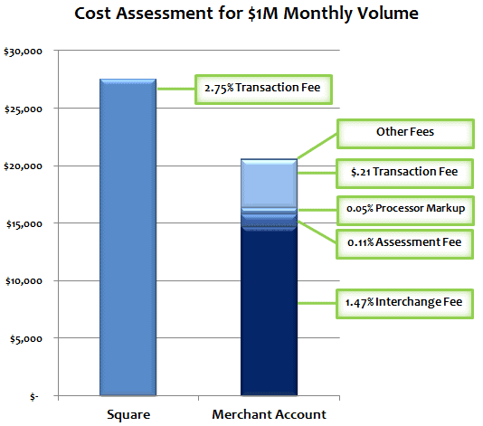 Square Cost Assessment