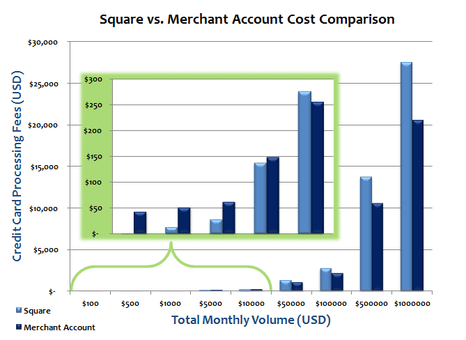 Square vs Merchant Account
