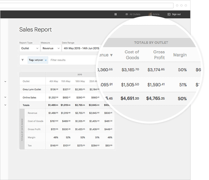 Online sales POS report sample