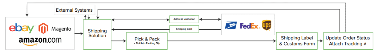 Screengrab of an illustration of ShippingEasy workflow