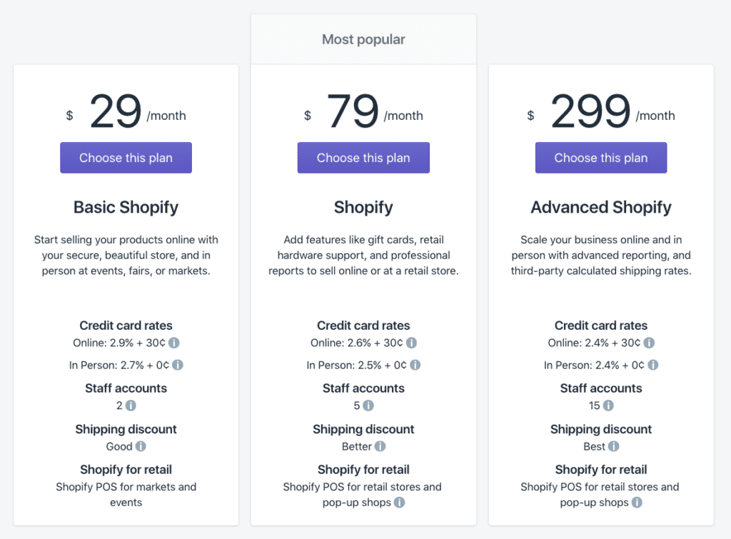 Shopify Review 2019 Reviews Ratings Complaints