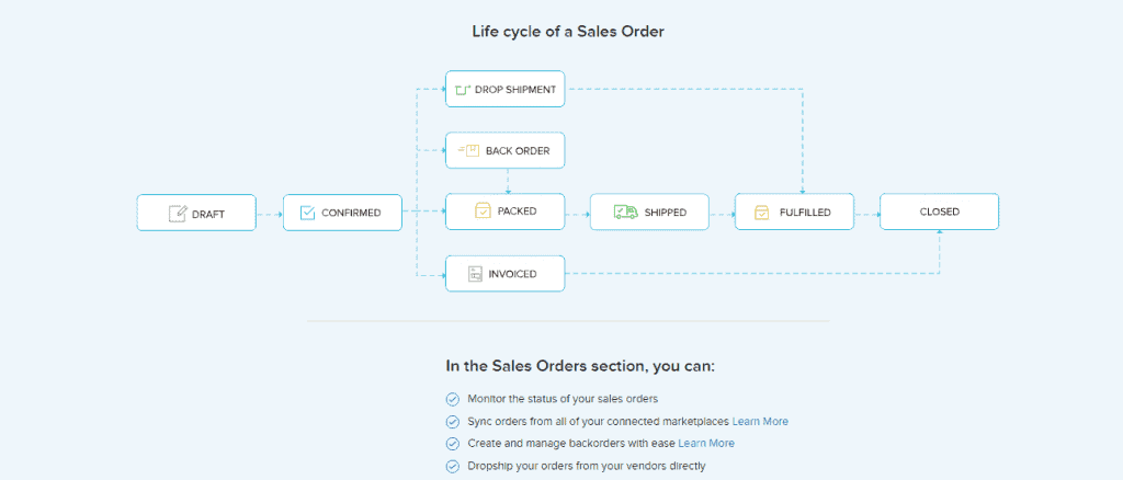Screengrab of Zoho Inventory sales order lifecycle