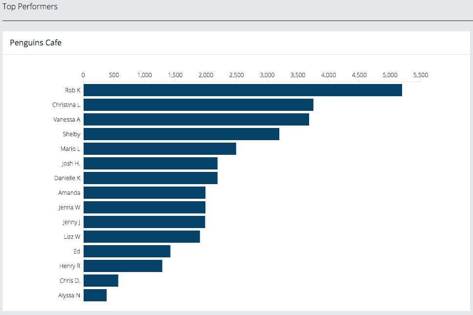Ambur cloud reporting graph top performers
