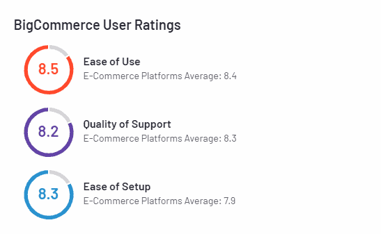 Screengrab of G2 Crowd ratings for BigCommerce