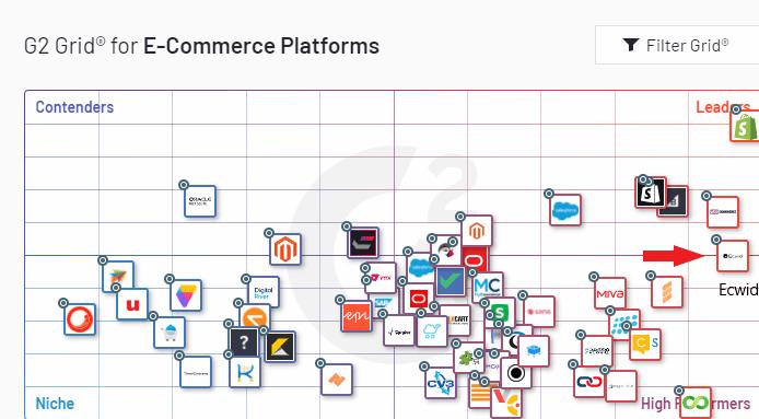Screengrab of G2 eCommerce grid