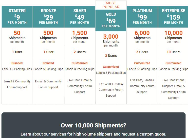 Screengrab of ShipStation pricing